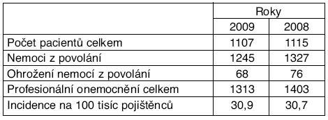 Profesionální onemocnění hlášená v České republice v letech 2008 a 2009