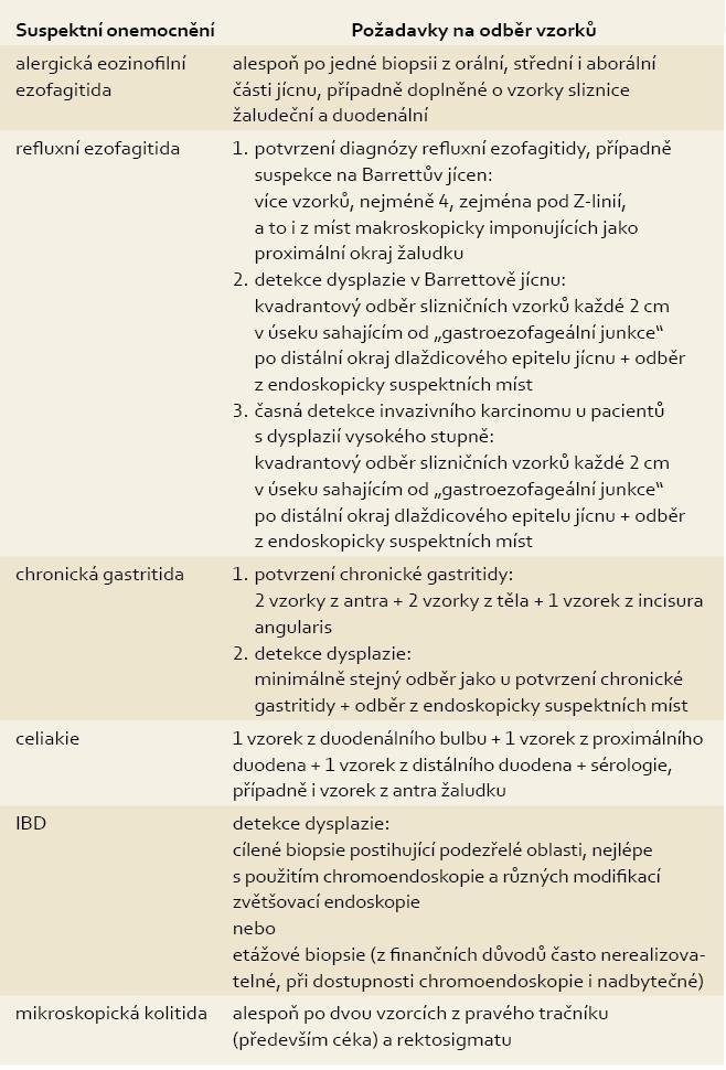 Pokyny k odběru materiálu při endoskopickém vyšetření GIT . Tab. 1. Suggestion of obtaining biopsies during endoscopic investigation of GIT.