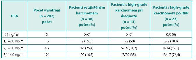 Záchyt karcinomu prostaty u pacientů s celkovým PSA < 4 ng/ml Table 2. Capture of prostate cancer in man with PSA < 4 ng/m