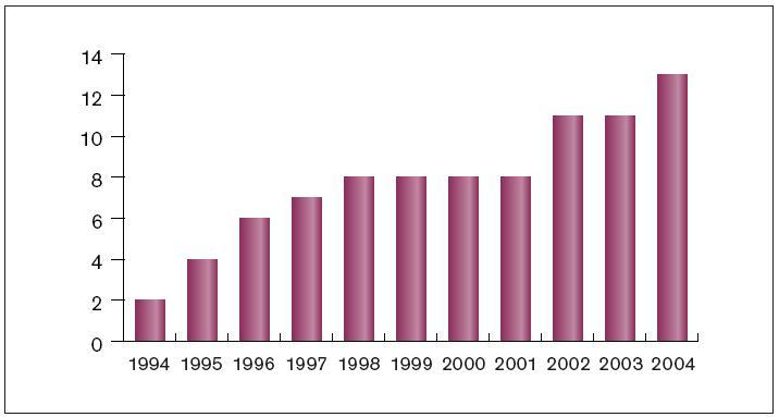 Vývoj počtu center provádějících katetrizační ablace arytmií pro dospělé pacienty. Pro dětskou populaci zůstávají stále 2 centra.