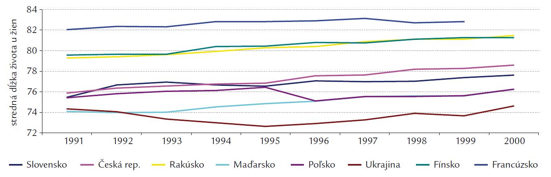 Stredná dĺžka života u žien.