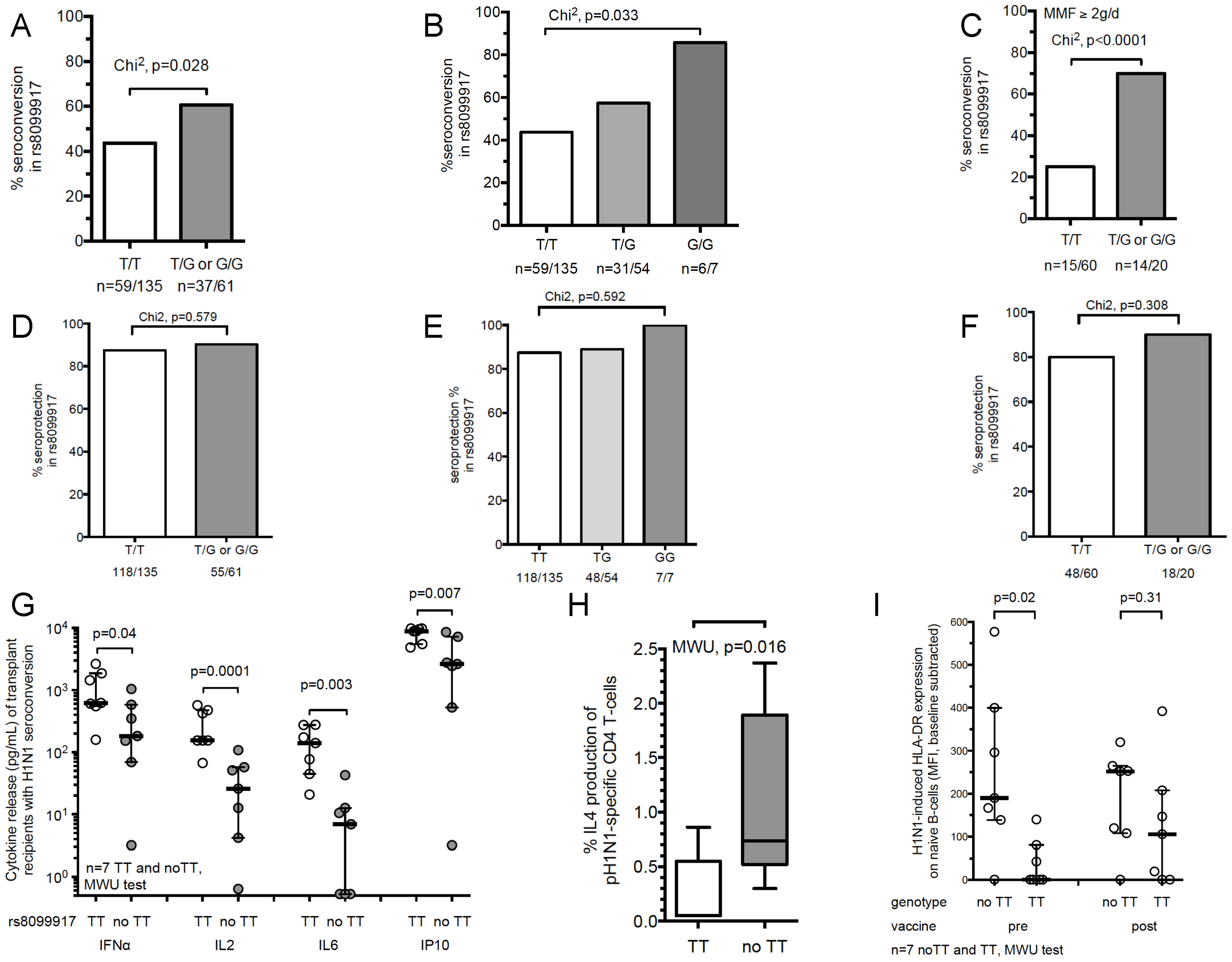 IL-28B genotype significantly impacts Influenza H1N1-stimulated immune responses in transplant recipients.