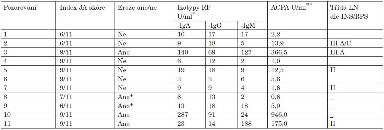 SLE s Jaccoudovou artropatií (JA) ve vztahu k erozím, izotypům RF, ACPA a nefrobiopsii.