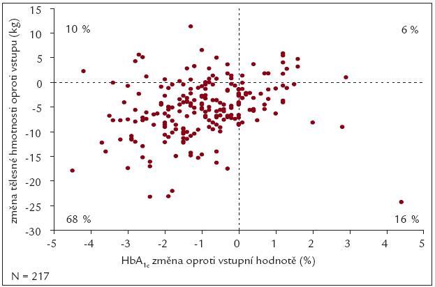 Srovnání poklesu HbA1c a hmotnosti v 3,5leté studii s exenatidem. Podle [15].