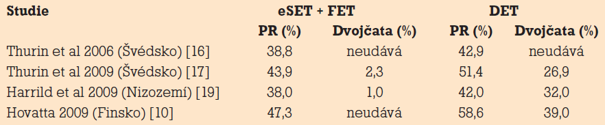 Výsledky studií porovnávající kumulativní úspěšnost eSET + následného kryoembryotransferu druhého embrya top kvality (frozen – thawed embryo transfer – FET) versus DET.