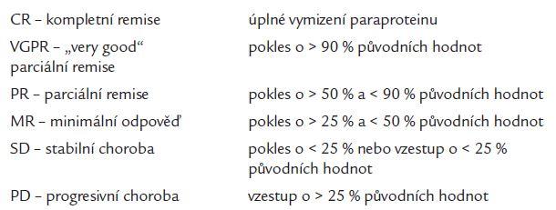 Kritéria odpovědi na léčbu (pro sérový paraprotein).