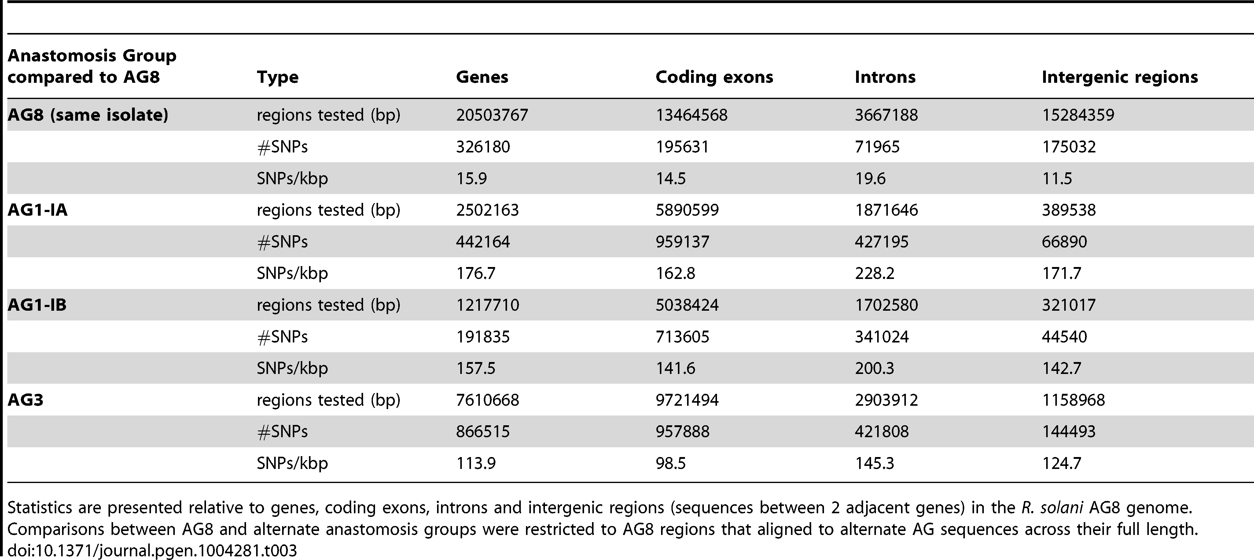 The frequency and relative densities of heterozygous SNPs within the <i>R. solani</i> AG8 genome assembly and SNPs between the genomes of AG8 and isolates from other anastomosis groups.