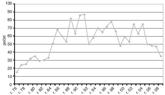 Průduškové astma uznané za nemoc z povolání v ČR v letech 1976–2008