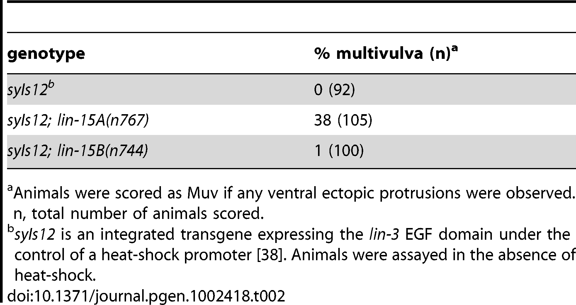 <i>lin-3</i> overexpression is enhanced more strongly by a class A synMuv mutation than by a class B synMuv mutation.