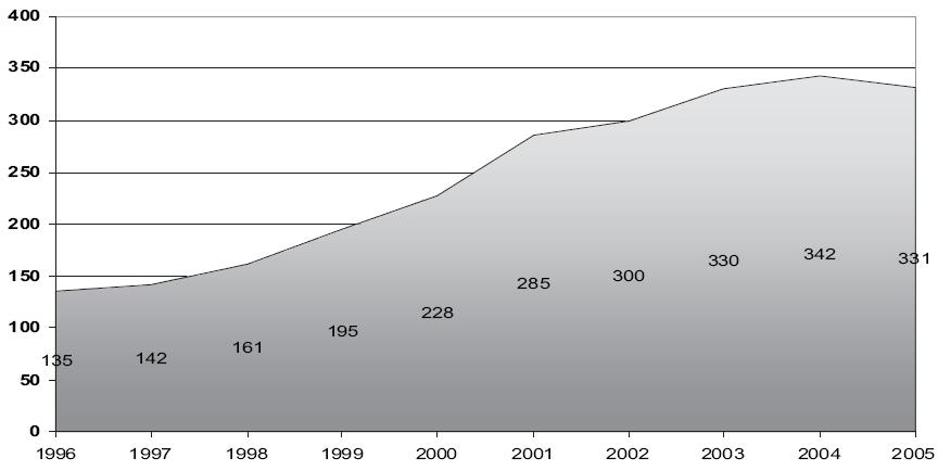 Počet výkonů provedených pro sekretorickou otitidu 1996–2005.
