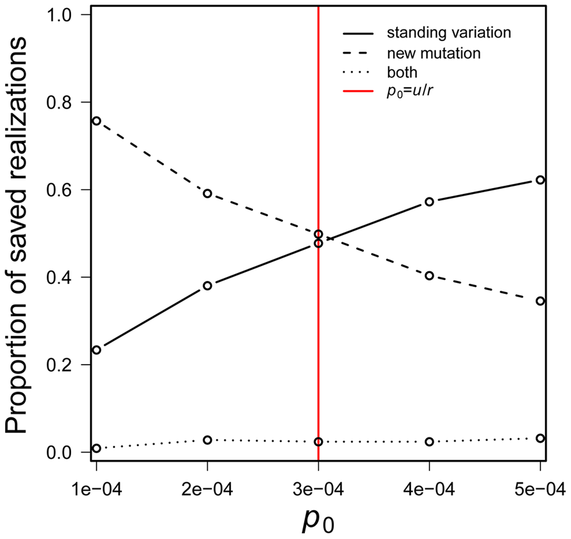 The probability that a population is saved by new mutation <i>versus</i> standing genetic variation.
