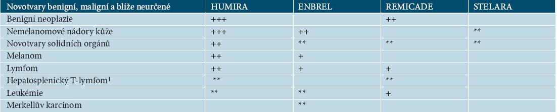 Tabulka 17.8. Výskyt malignit podle SPC EMEA [27–30]