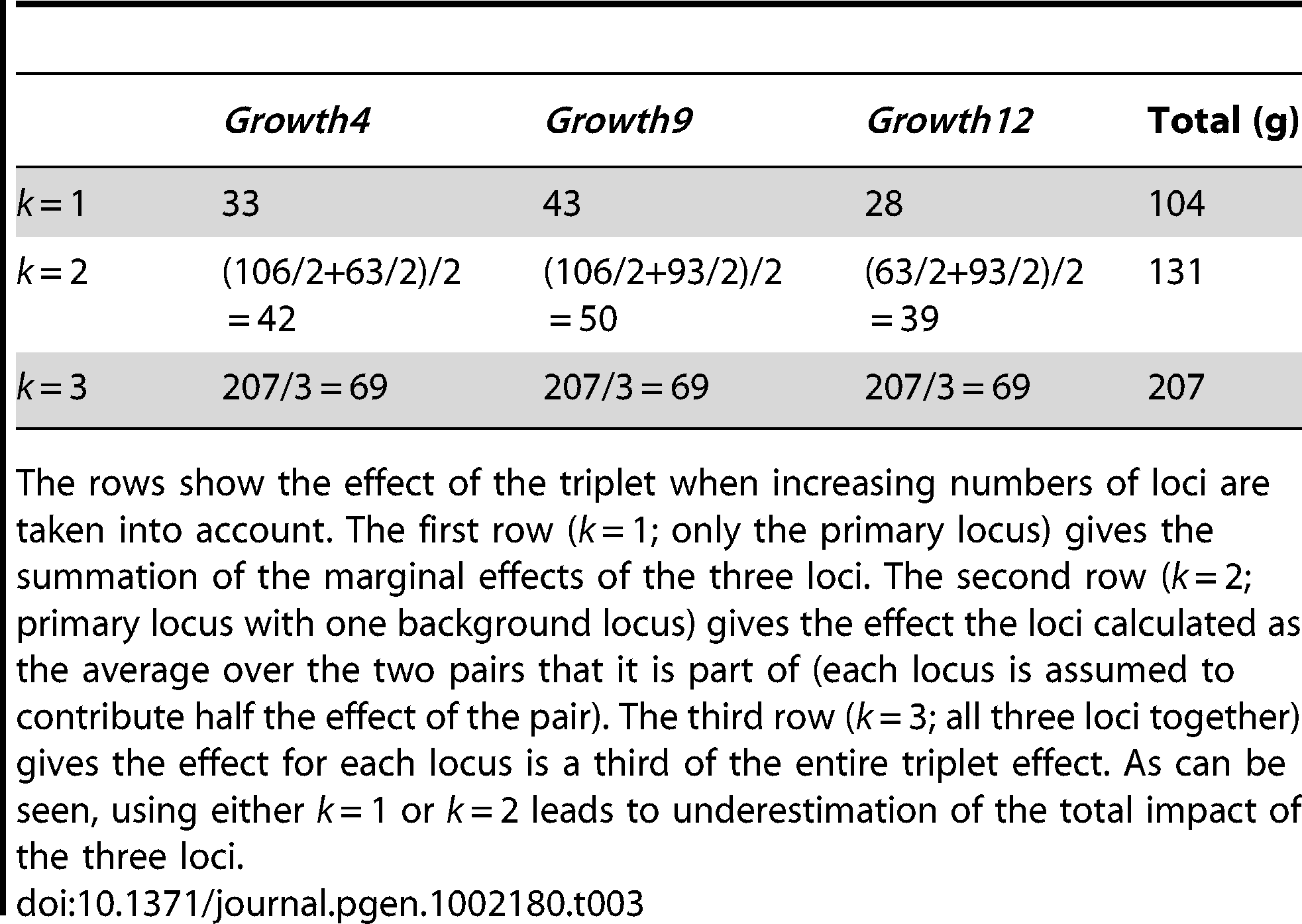Differences in total effects of the three loci <i>Growth4</i>, <i>Growth9.1</i>, and <i>Growth 12</i> based on their context.