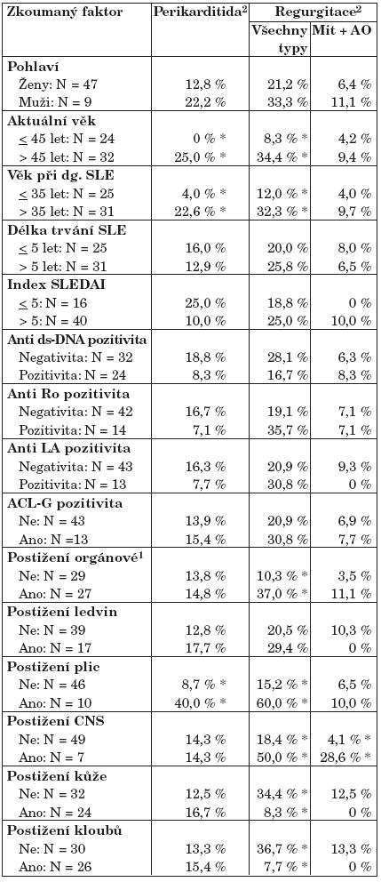 Potenciální rizikové faktory dávané do souvislosti se SLE v korelaci s detekovanými kardiologickými patologiemi.