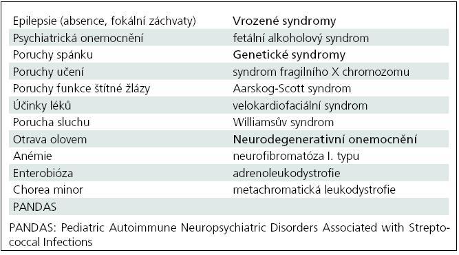 Diferenciální diagnostika ADHD.