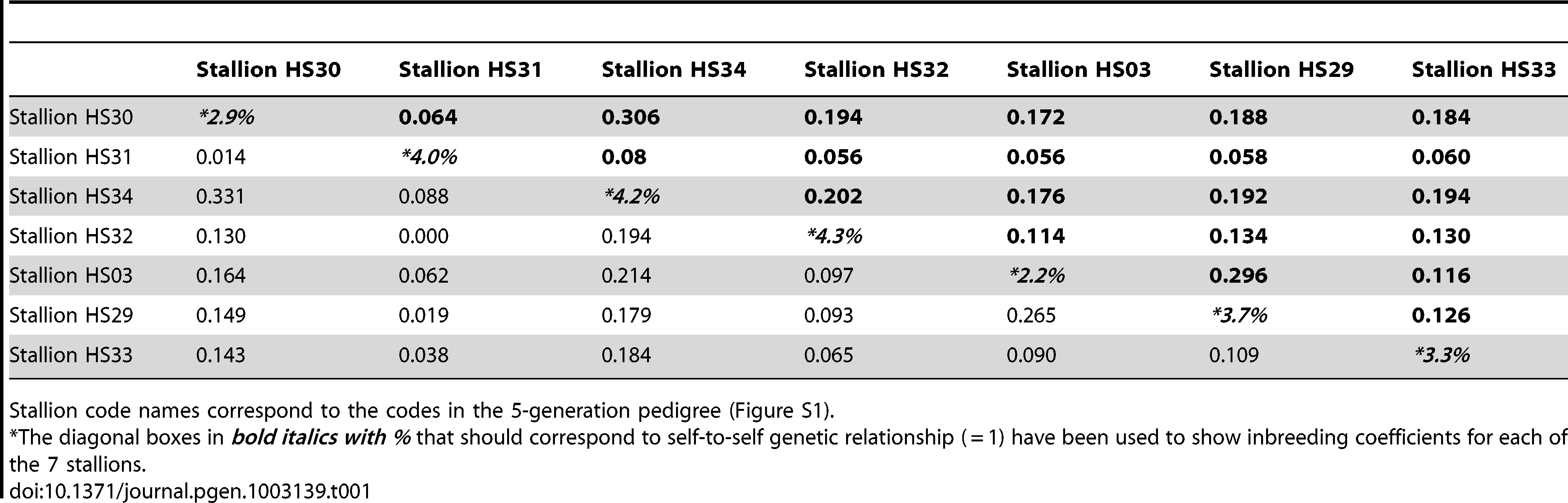 Inbreeding coefficients (diagonal boxes) and genetic relationship coefficients of and among the seven affected stallions calculated from i) pedigree data in bold (upper triangle of the matrix) and from ii) SNP genotyping data in normal font (lower triangle of the matrix).