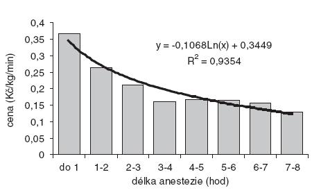 Minutové náklady přepočtené na tělesnou hmotnost a délka anestezie