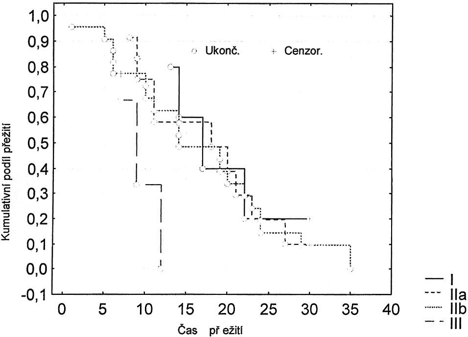 Kaplanův-Meierův odhad přežití pro čtyři skupiny pacientů rozlišených podle stadia UICC Graph 4. Kaplan-Meier survival estimate for four patient groups, defined using the UICC stage classification V I. stadiu bylo 5 pacientů, tj. 11,9 %. Ve stadiu IIa bylo 12 pacientů, tj. 28,6 %. Ve stadiu IIb bylo 22 pacientů, tj. 52,4 %. Ve III. stadiu byli 3 pacienti, tj. 7,1 %. Ze skupiny 5 pacientů v I. stadiu nemoci zemřeli 4 pacienti, tj. 80 %. Ze skupiny 12 pacientů ve stadiu IIa nemoci zemřelo 10 pacientů, tj. 83,3 %. Ze skupiny 22 pacientů ve stadiu IIb nemoci zemřelo 20 pacientů, tj. 90,9 %. Ze skupiny 3 pacientů ve III. stadiu nemoci zemřeli všichni, tj. 100 %. Hypotézu H0, že přežití v daných čtyřech skupinách se neliší, nezamítáme na hladině významnosti 0,05. Hodnota testové statistiky chí-kvadrát testu: 3,486, p-hodnota = 0,3226,