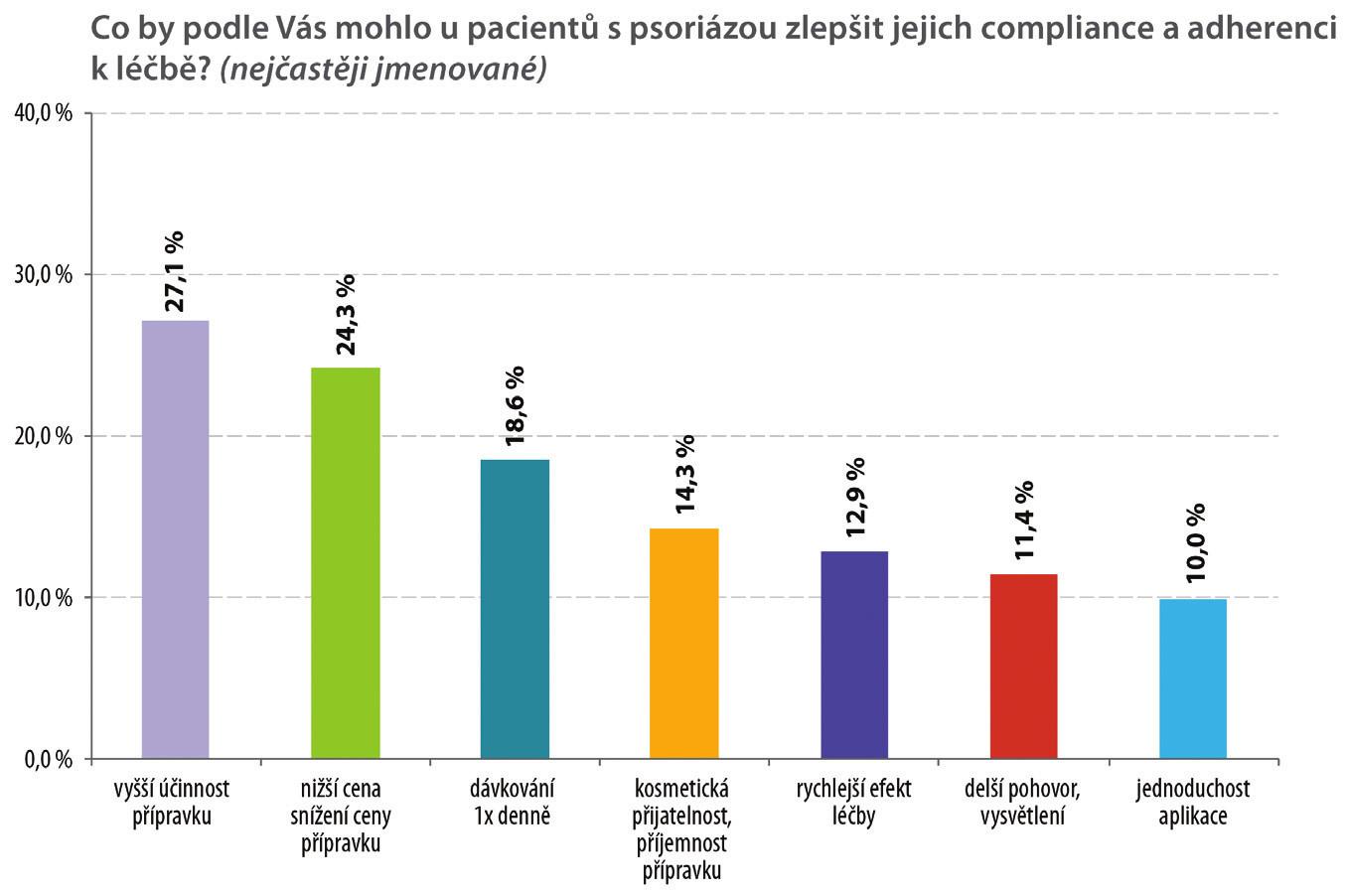 Zlepšení compliance a adherence k léčbě