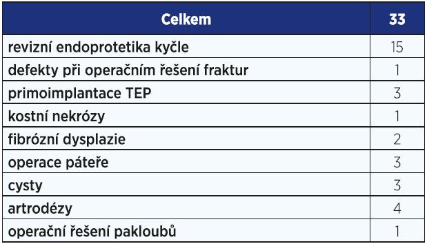 Použití preparátu Actifuse na naší klinice v období 2010–2016.