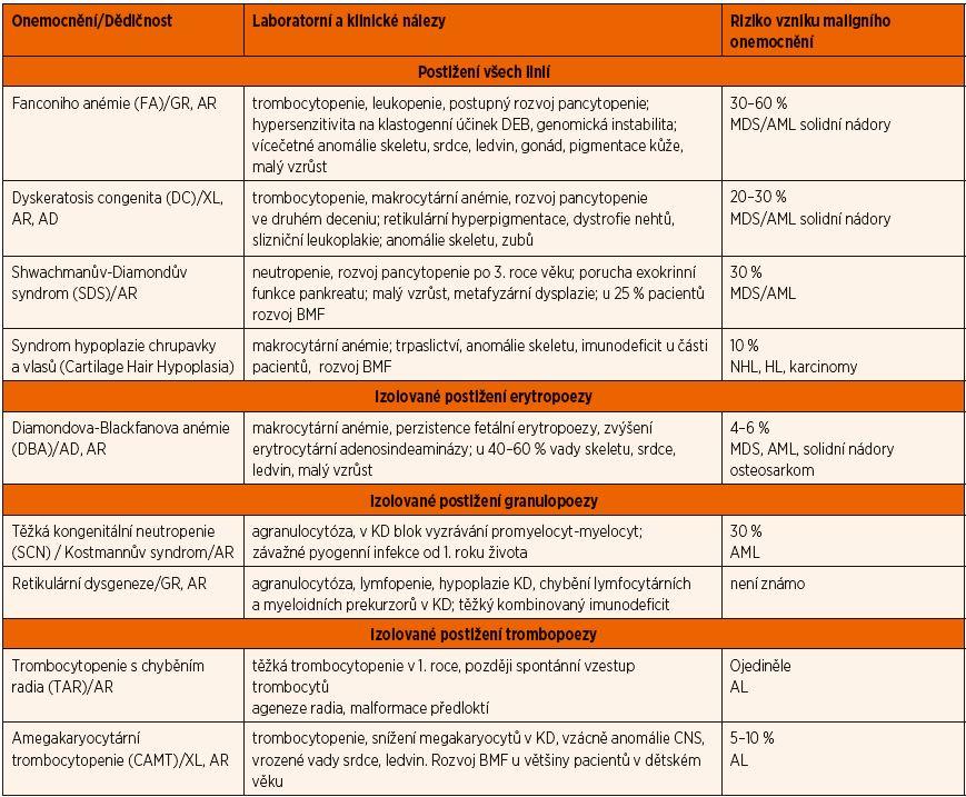 Přehled základních charakteristik vrozených onemocnění krvetvorby.