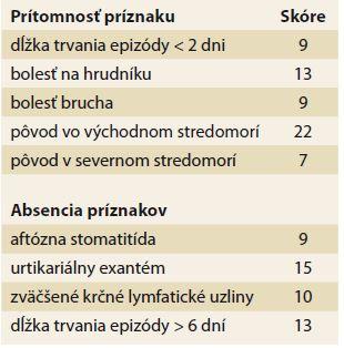 Eurofever diagnostické klinické kritériá familiárnej stredomorskej horúčky [38]. Tab. 1. Eurofever diagnostic criteria for familial Mediterranean fever [38].