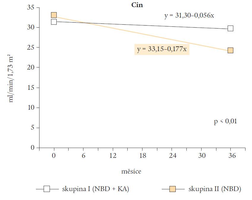 Hodnoty clearance inulinu (Cin) ve skupině I a skupině II ve sledovaném údobí.