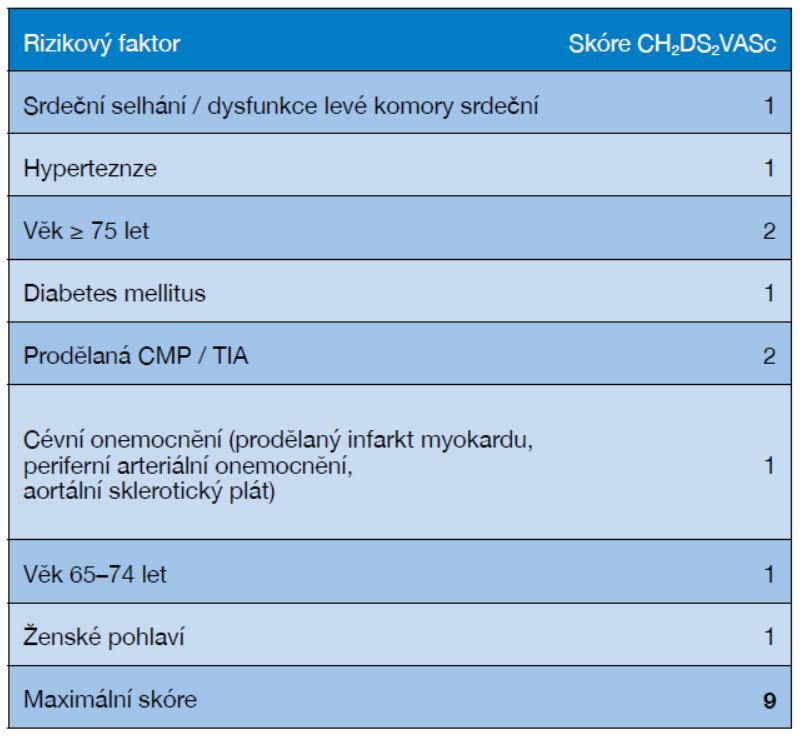 Stratifikace rizika CMP podle skóre CHA<sub>2</sub>DS<sub>2</sub>-VASc