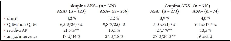 Výskyt sledovaných ukazatelů při rozdělení sledovaného souboru podle předchozího výskytu AKS.