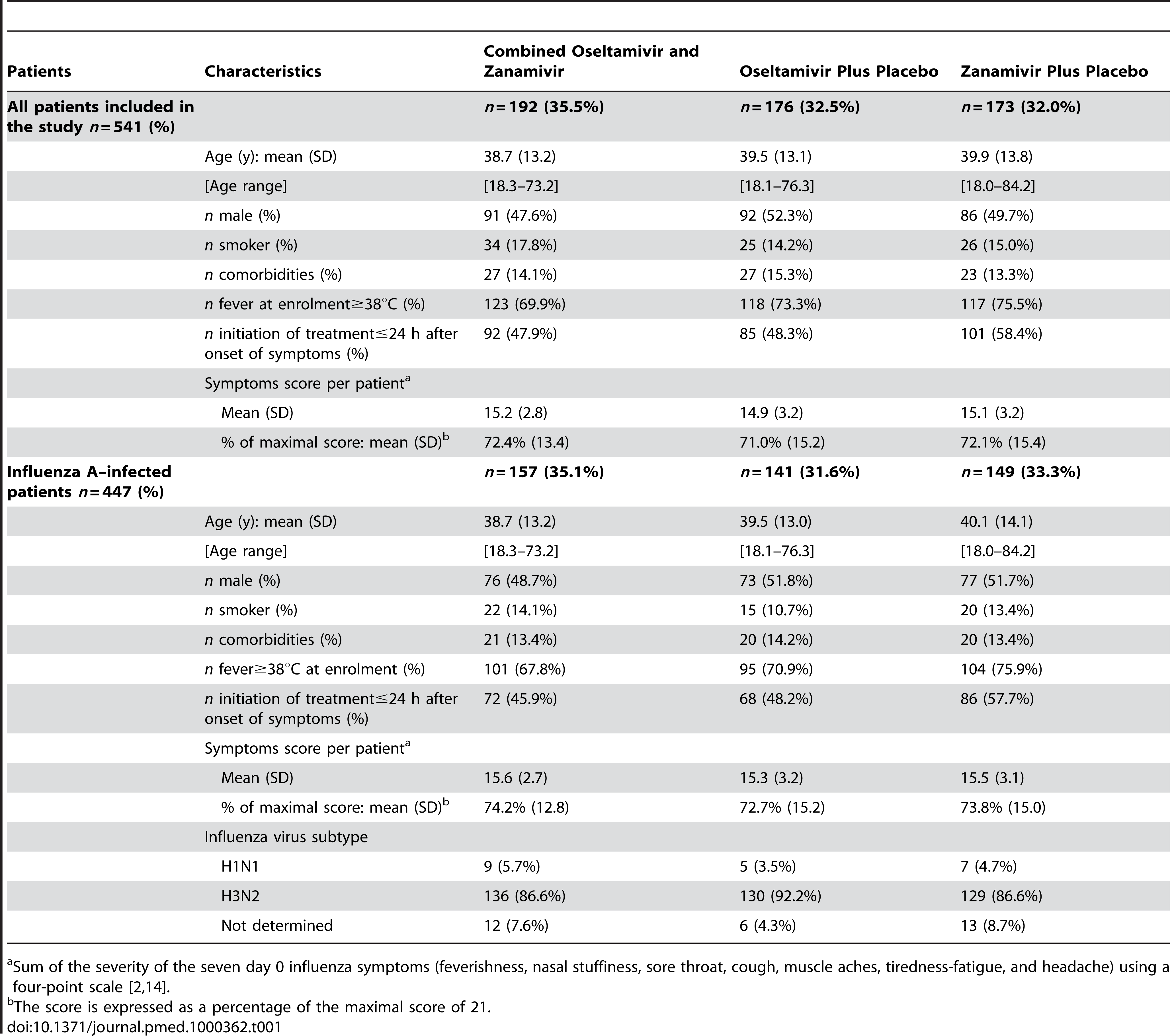 Characteristics of the 541 patients enrolled in the study and of the 447 influenza A-infected patients according to treatment arms.