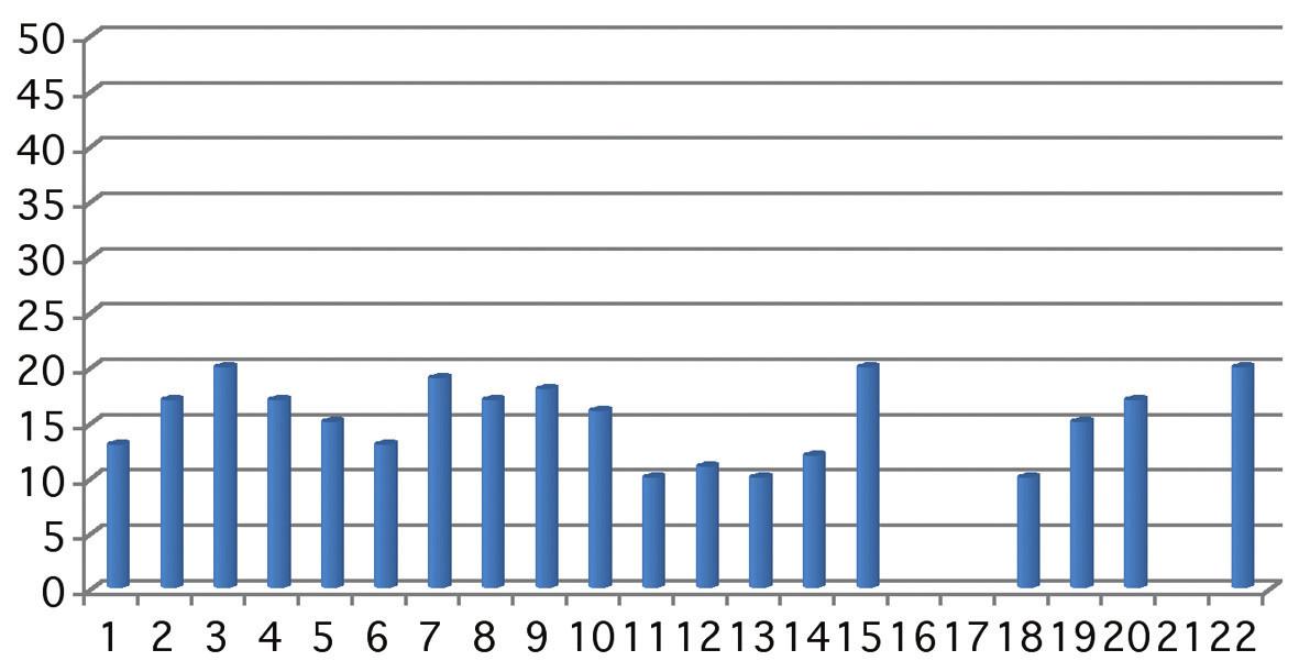Graf ukazuje hodnoty NOT za 6 měsíců po operaci. Osa x znázorňuje počet očí v sestavě, osa y výši NOT. U očí 16, 17 a 21 neuplynula sledovací doba