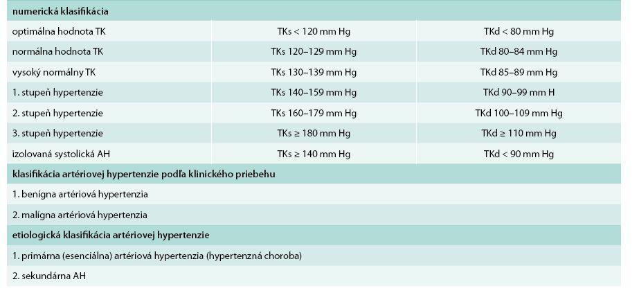Klasifikácia hodnôt systémového artériového krvného tlaku (TK) u dospelých osôb nad 18 rokov a klasifikácia artériovej hypertenzie (AH) podľa hodnôt, podľa klinického priebehu  a podľa etiológie.