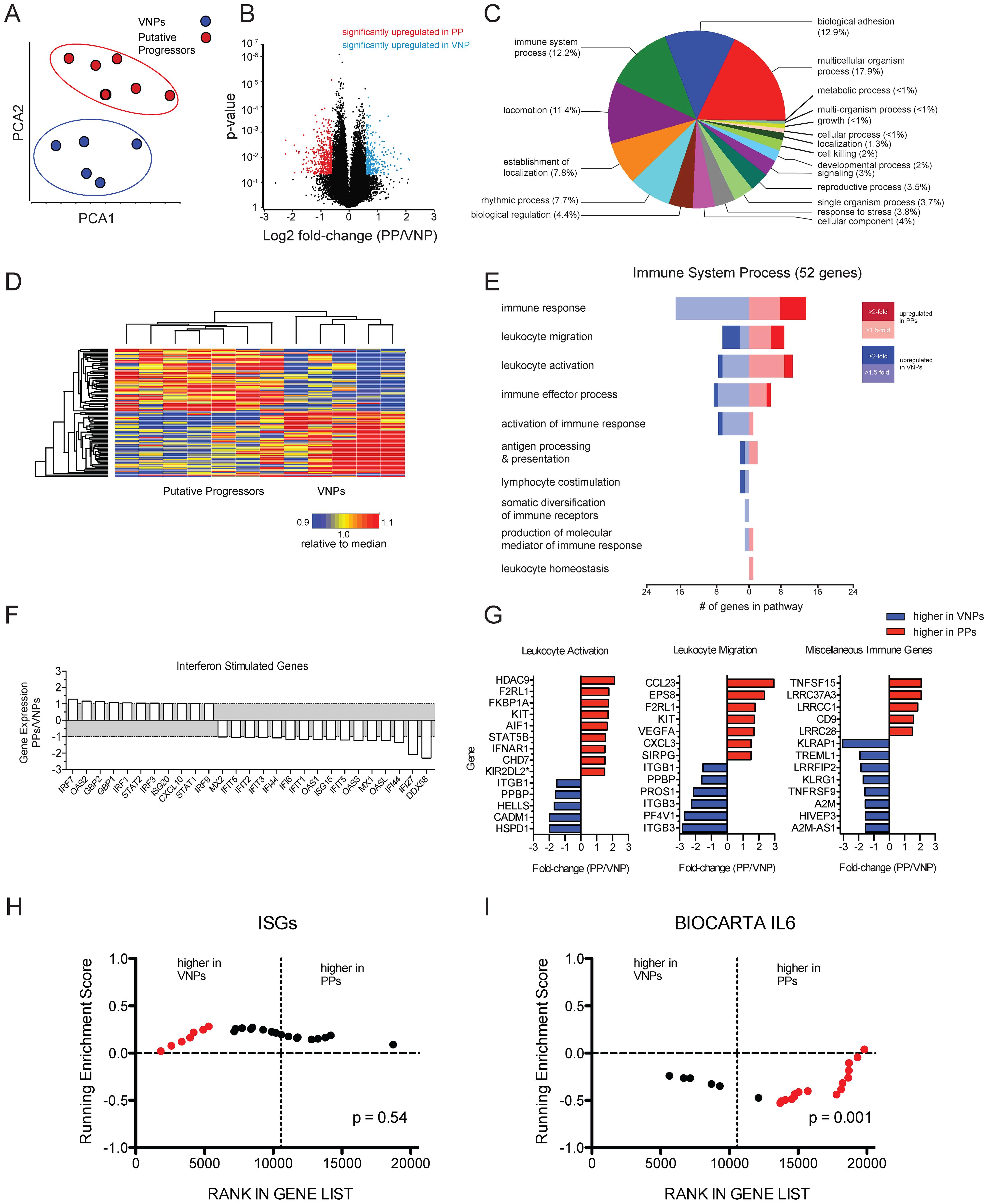 Transcriptomic signatures between HIV-infected putative progressors and viremic non-progressors.