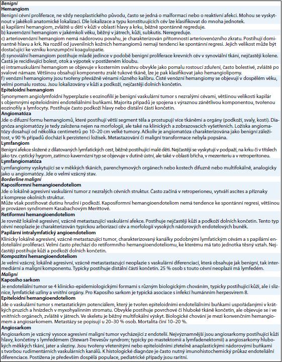 Diferenciální diagnostika reaktivních a neoplastických vaskulárních lézí [7,23].