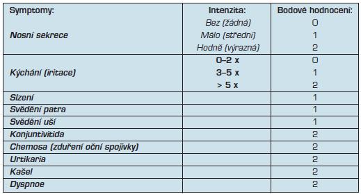 Hodnocení symptom skóre