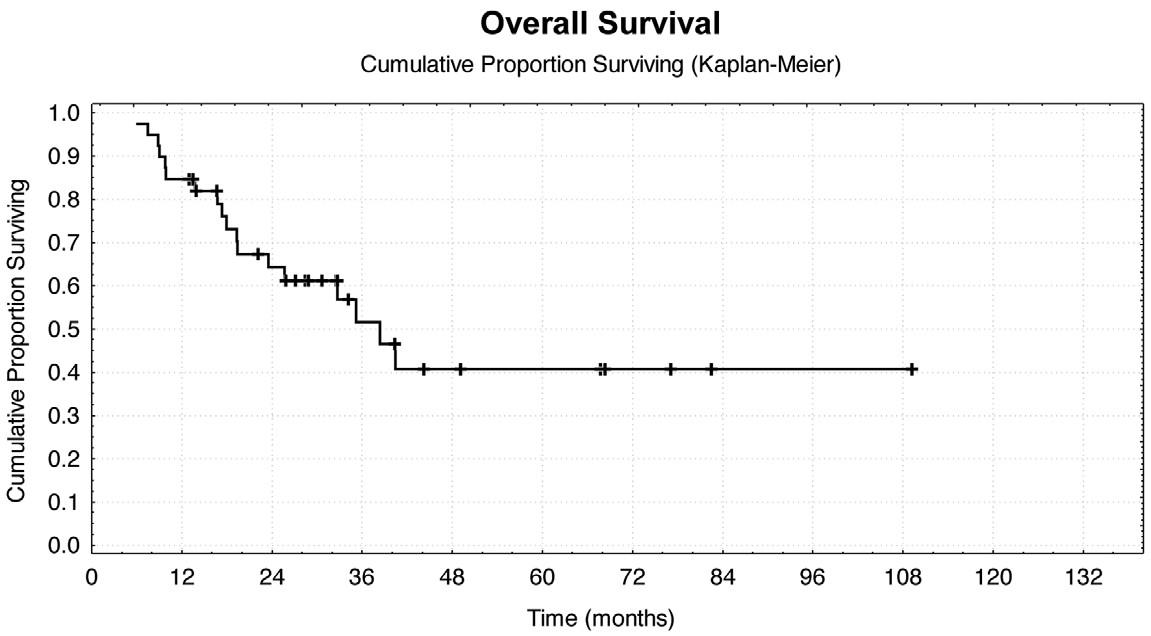 Celkové přežití po metastazektomii Graph 2: Overall survival after resection of metastases