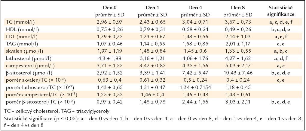 Koncentrace cholesterolu a prekurzorů cholesterolu ve skupině traumat (data jsou prezentována jako průměr a ± SD – standardní odchylka).