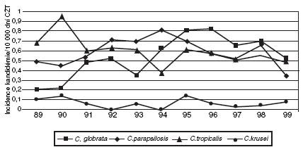 Vývoj zastoupení hlavních druhů kandid v hemokultuře v letech 1989–1999 [podle 22] Zkratky: CŽT – centrální žilní katétr