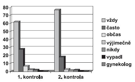 Hodnocení snadnosti vyjmutí kroužku (% uživatelek)