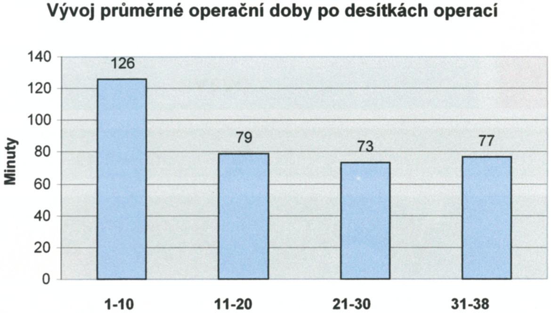 Vývoj průměrné operační doby po desítkách operací Graph 2. The mean duration of surgery following tens of procedures