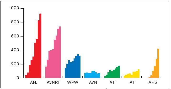 Vývoj počtu ablačních výkonů v letech 1997–2005. Údaje jsou v absolutních číslech. Použité zkratky jako u grafu 2.