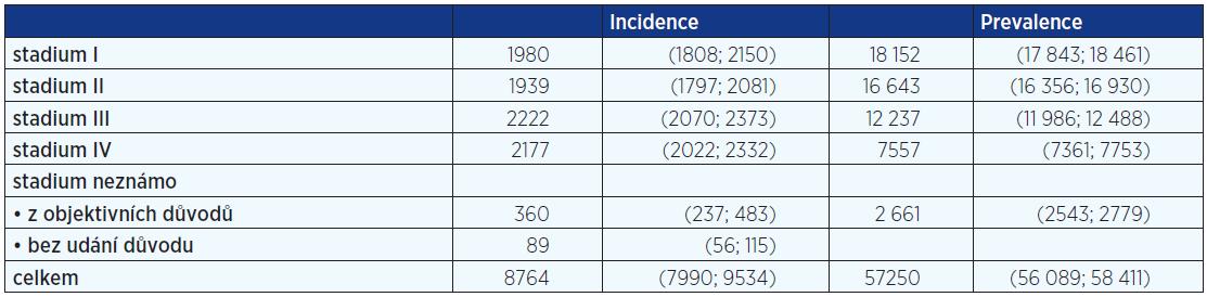Prediktivní údaje incidence a prevalence KRK v ČR pro rok 2013