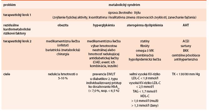 Manažment hlavných zložiek metabolického syndrómu vedúi ku zníženiu KV komplikácií
