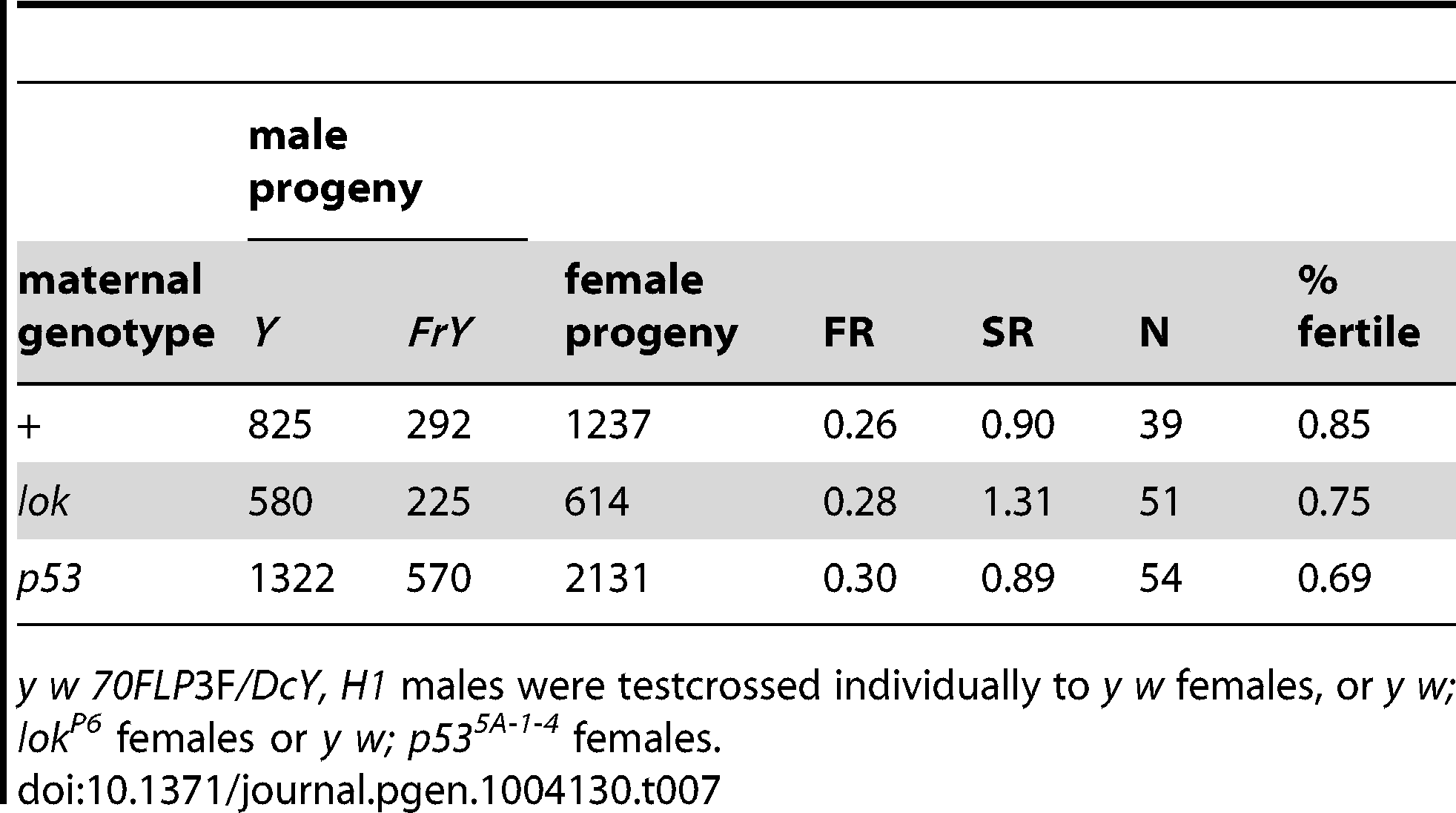 Effect of maternal genotype on <i>FrY</i> recovery (38 1 hr. heat shock at 0–24 hours of development).