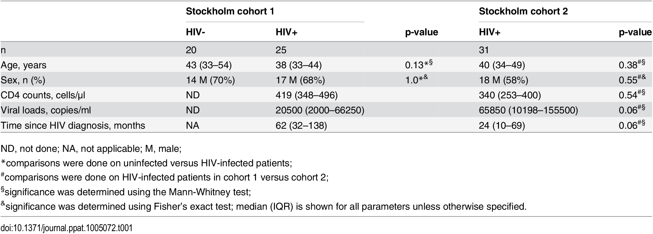 Characteristics of HIV-1 infected patients and healthy controls.