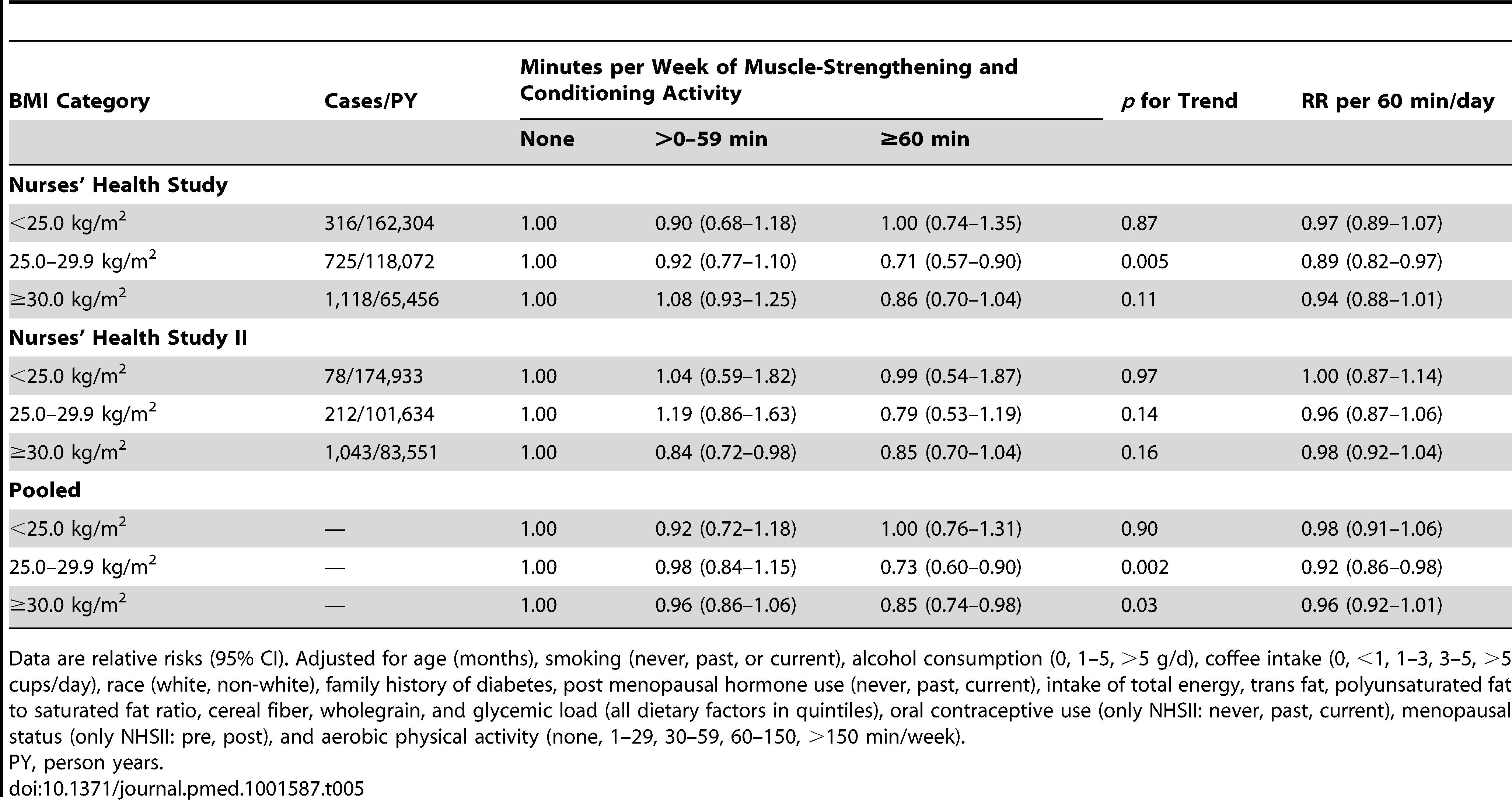 Total muscle-strengthening and conditioning activities and risk of type 2 diabetes stratified by body mass index (&lt;25, 25–&lt;30, ≥30 kg/m<sup>2</sup>).