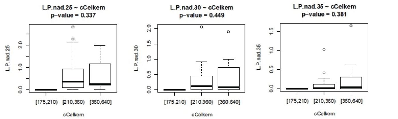 Závislost L/P na celkové ošetřovací době.L.P nad 25 – doba trvání L/P nad 25, analogicky pro L/P 30 a 35 (v minutách)