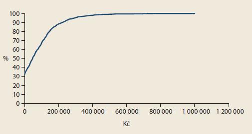 Výsledky CEAC (podíl nákladově efektivních intervencí při různé hranici ochoty platit). Graph 3. CEAC results (proportion of cost-e ective interventions at different willingness-to-pay thresholds).