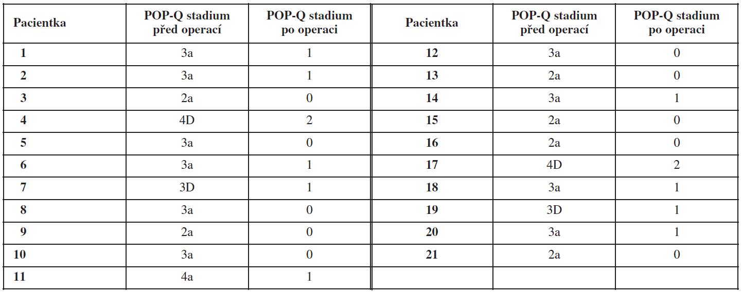 Srovnání POP-Q stadií propasu pánevních orgánů před operací a po ní v souboru žen operovaných pro poruchu statiky PPK s pomocí implantátu NAZCA na Gynekologicko-porodnické klinice LF MU a FN Brno