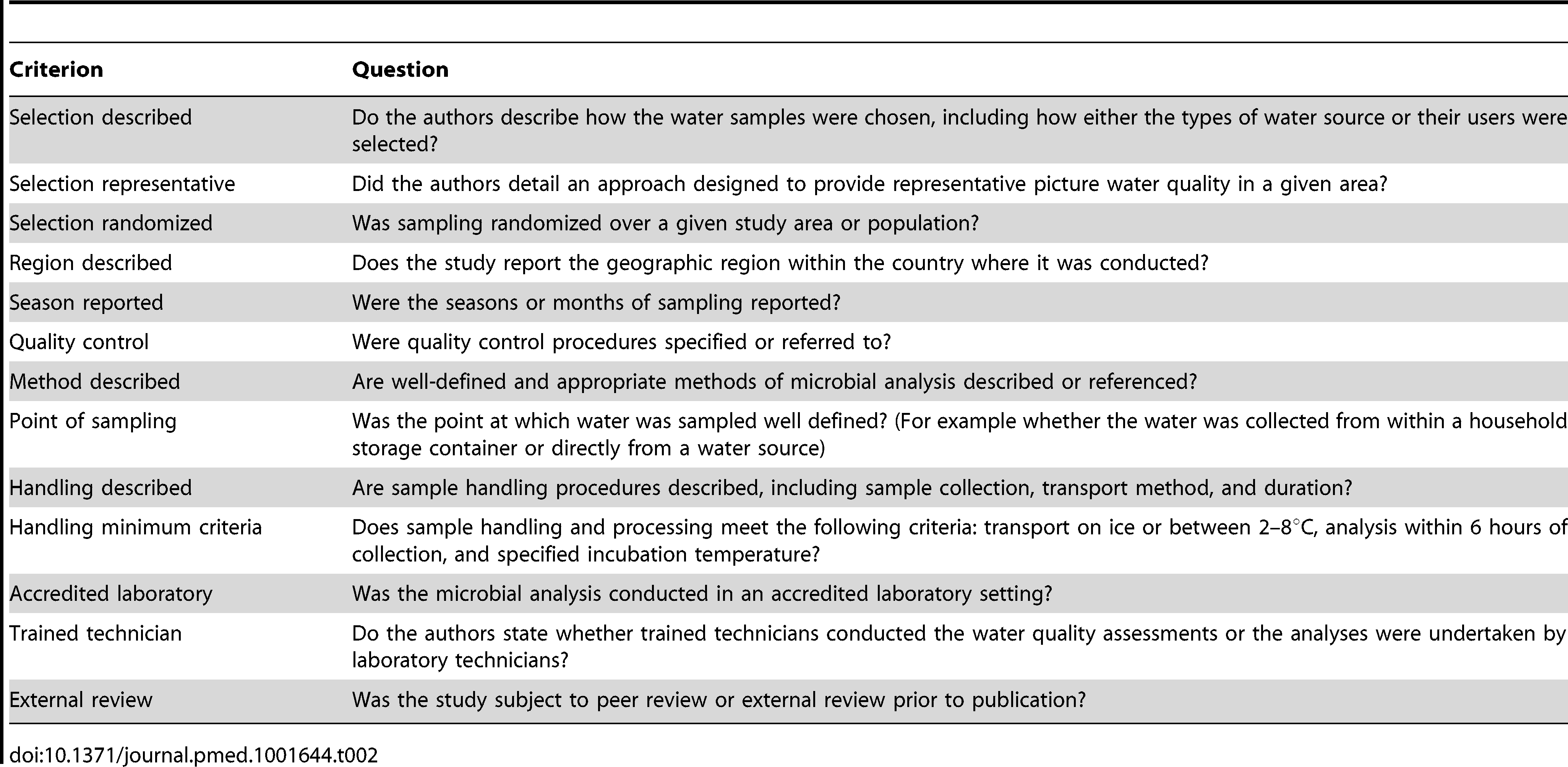 Quality criteria used to assess studies of microbial water quality.